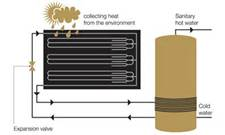Thermodynamic Panel and Cylinder
